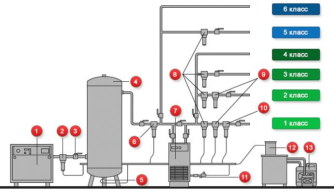 Основная схема подготовки сжатого воздуха